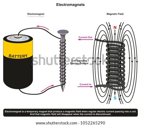 sticking power simple electromagnet example showing stock vector Electromagnet Experiment sticking power of simple electromagnet example showing a nail surrounded by coil and connected to dry