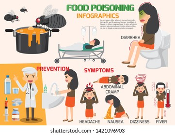 Stomach Ache, Food Poisoning Infographics, Stomach Problems and Symptoms. Vector Flat Design Cartoon Concept Illustration of Food Poisoning or Indigestion Signs and Symptoms.