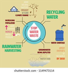 Stop water waste infographic. Water crisis concept. Vector illustration.