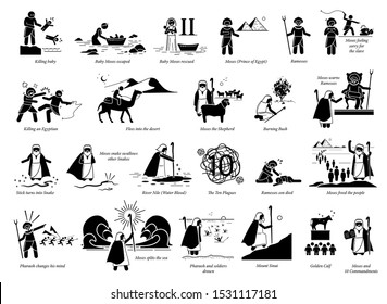 Story of Moses and Exodus. Bible Christian story of Moses, Egypt, God, Pharaoh, punishment, Hebrew, slave, passover, and 10 commandments.