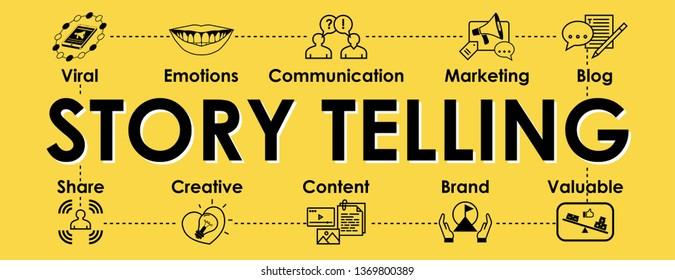Storytelling infographic banner. Icons set on yellow background. Header for website, social media:  Creative, Valuable, Content, Brand, Share, Emotions, Viral, Blog. Vector design illustration.