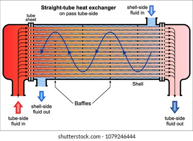 Shell And Tube Heat Exchanger Images Stock Photos Vectors Shutterstock