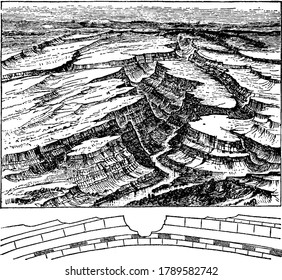 Stream on an anticline, anticlines can become incised by stream erosion, forming an anticlinal valley, vintage line drawing or engraving illustration.