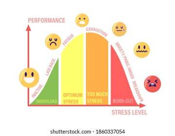 Stress Curve with Levels Inactive, Laid Back, Fatigue, Exhaustion and Anxiety with Panic and Anger Breakdown. Underload, Optimum, Burnout Graph with Human Emotions Chart. Cartoon Vector Illustration