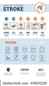 Stroke emergency awareness, recognition signs, prevention and information, medical procedure infographic