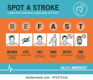 Stroke emergency awareness and symptom checker, medical infographic