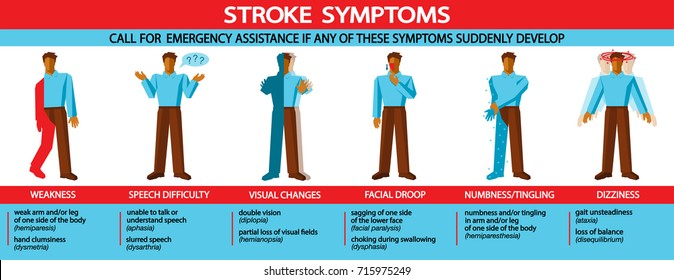 stroke medical infographic with illustrations of major stroke symptoms