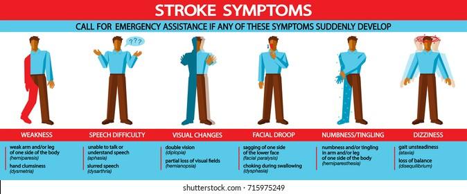 stroke medical infographic with illustrations of major stroke symptoms