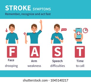 Stroke signs and symptoms medical infographic. Flat style illustration isolated on white background.