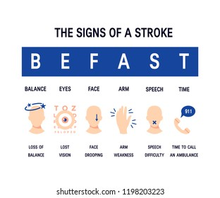 Stroke symptoms. Vector concept for infographic in flat style