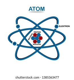 Structure of atom. Nucleus with  protons, neutrons and electrons. Vector flat design