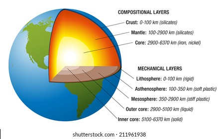 Structure of the earth - cross section with accurate layers of the earth's interior, description, depth in kilometers, main chemical elements, aggregate states. Vector illustration, white background.