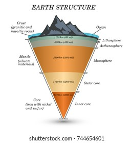 The structure of  earth in cross section, the layers of the core, mantle, asthenosphere, lithosphere, mesosphere. Template of page for education, vector illustration