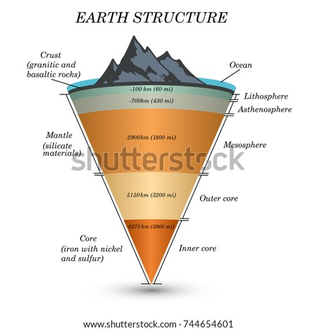 Structure Earth Cross Section Layers Core Stock Vector Royalty Free