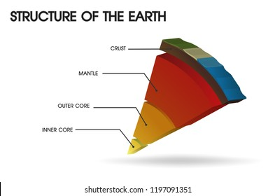Structure of the Earth. Illustration Vector EPS10.