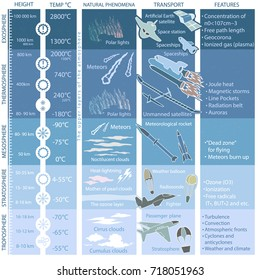 structure of the Earth's atmosphere, infographics with data and illustrations