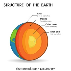 Earth Structure Images Stock Photos Vectors Shutterstock