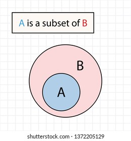 subsets, mathematics, a is subset of b