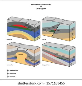 Subsurface petroleum system trap in 3D diagram vector drawing and illustration.
