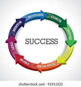 Success Arrow Diagram