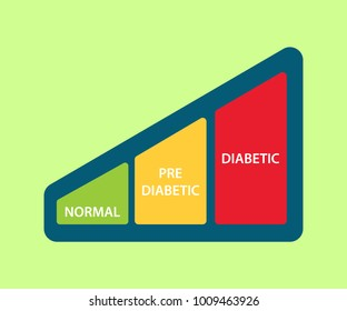 sugar level icon illustration with graph between normal pre diabetic and diabetic