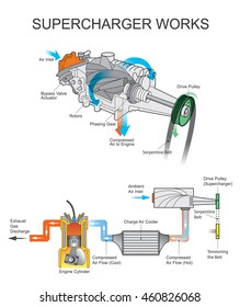 Supercharger is an air compressor that increases the pressure or density of air supplied to an internal combustion engine. Illustration. Dynamic compressors rely on accelerating the air to high speed.