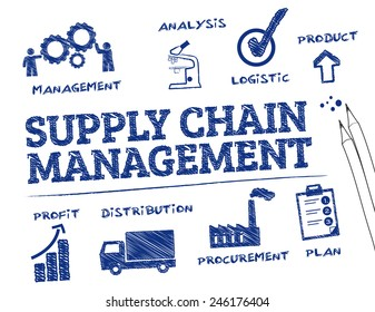 Supply Chain Management. Chart with keywords and icons