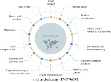 Supply Chain Management, Supply chain is dynamic and demanding process where various departments such as production, Merchandising and Marketing, Technical, Commercial and Shipping .