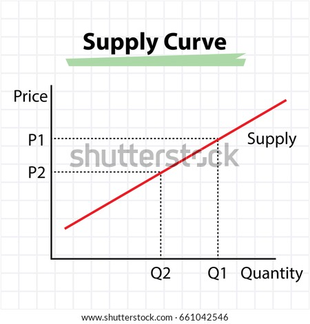 Supply Curve Diagram Price Quantity Concept Stock Vector Royalty
