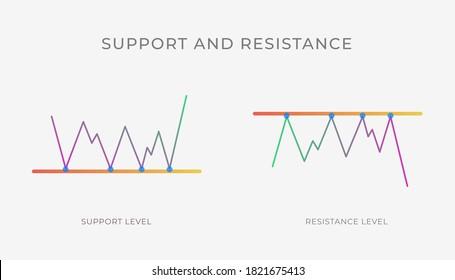 Unterstützung und Resistenzdiagrammbildung - bullische oder braune Linie, technische Analyse Umkehr, Fortsetzung Trend Zahl. Vektorstock, Kryptowährungsdiagramm, Devisen, Handelspreis