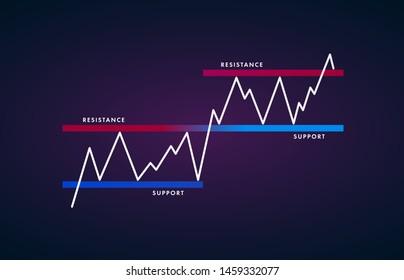 Support- und Resistenzniveau - Preisdiagramm Muster technische Analyse. Starker volatiler Trend zwischen zwei parallelen Stufen. Stock-, Kryptowährungs-Diagramm, Devisen, Symbol für Handelsmarktzusammenbrüche