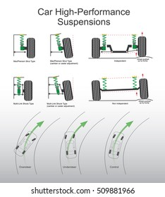 Suspension is the system of tires, tire air, springs, shock absorbers and linkages that connects a vehicle to its wheels and allows relative motion between the two.