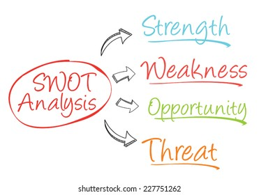 swot analysis business strategy management process