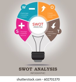 SWOT Analysis infographic template with main objectives and significant icons - light bulb design