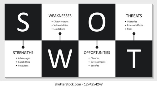 SWOT Analysis simple chart table with main objectives posted inside of the cells - simple black and white design