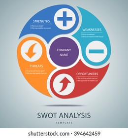 SWOT analysis template with main questions for commercial and private use