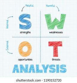 SWOT ANALYSIS vector sketch notes