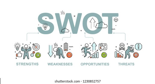 SWOT business analysis design with thin line icon elements of strengths, weaknesses, opportunities and threats. Vector SWOT infographic banner isolated on white background