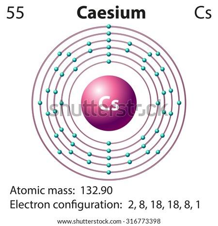 Symbol Electron Diagram Caesium Illustration Stock Vector Royalty