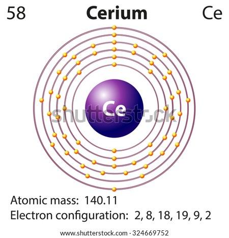 Symbol Electron Diagram Cerium Illustration Stock Vector Royalty