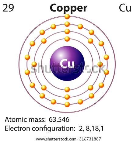Symbol Electron Diagram Copper Illustration Stock Vector Royalty