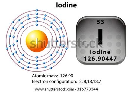 diagram of iodine online schematics wiring diagrams u2022 rh pushbots sender com Shell Model of Iodine Shell Model of Iodine