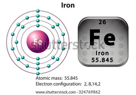 Atomic Diagram Of Iron Diy Enthusiasts Wiring Diagrams