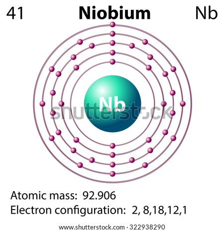 Orbital Diagram For Niobium Wiring Diagram Services