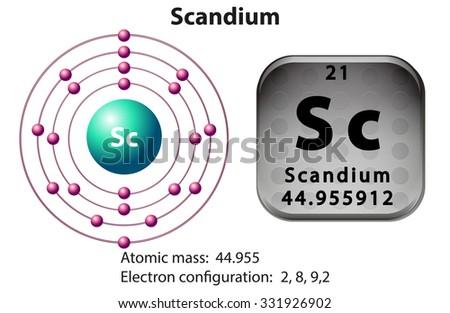 symbol electron diagram scandium illustration 450w 331926902 symbol electron diagram scandium illustration stock vector (royalty