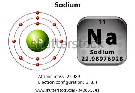 Electron Dot Diagram For Sodium | Sodium Electron Diagram Trusted Wiring Diagrams