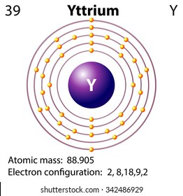 yttrium stock illustrations, images \u0026 vectors shutterstocksymbol and electron diagram for yttrium illustration