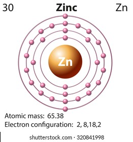 Proton electron neutron images stock photos vectors shutterstock symbol and electron diagram for zinc illustration ccuart Images