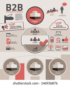Symbols and channels of business to business B2B marketing