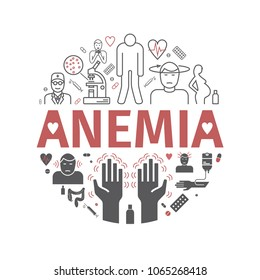 Symptoms of anemia. Round banner. Iron deficiency